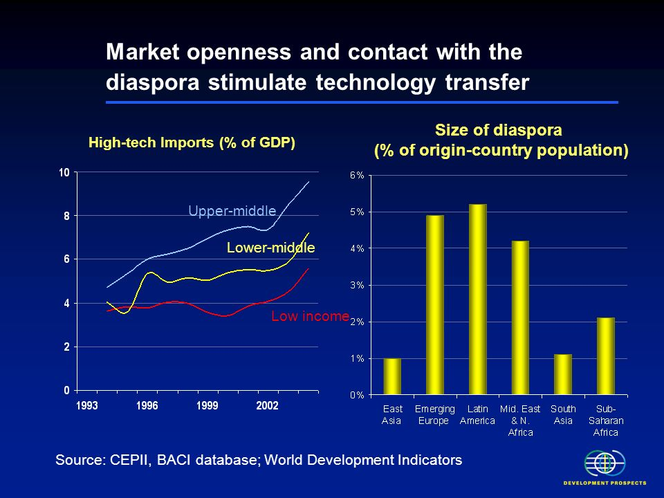 Market openness and contact with the diaspora stimulate technology transfer High-tech Imports (% of GDP) Source: CEPII, BACI database; World Development Indicators Upper-middle Low income Lower-middle Size of diaspora (% of origin-country population)