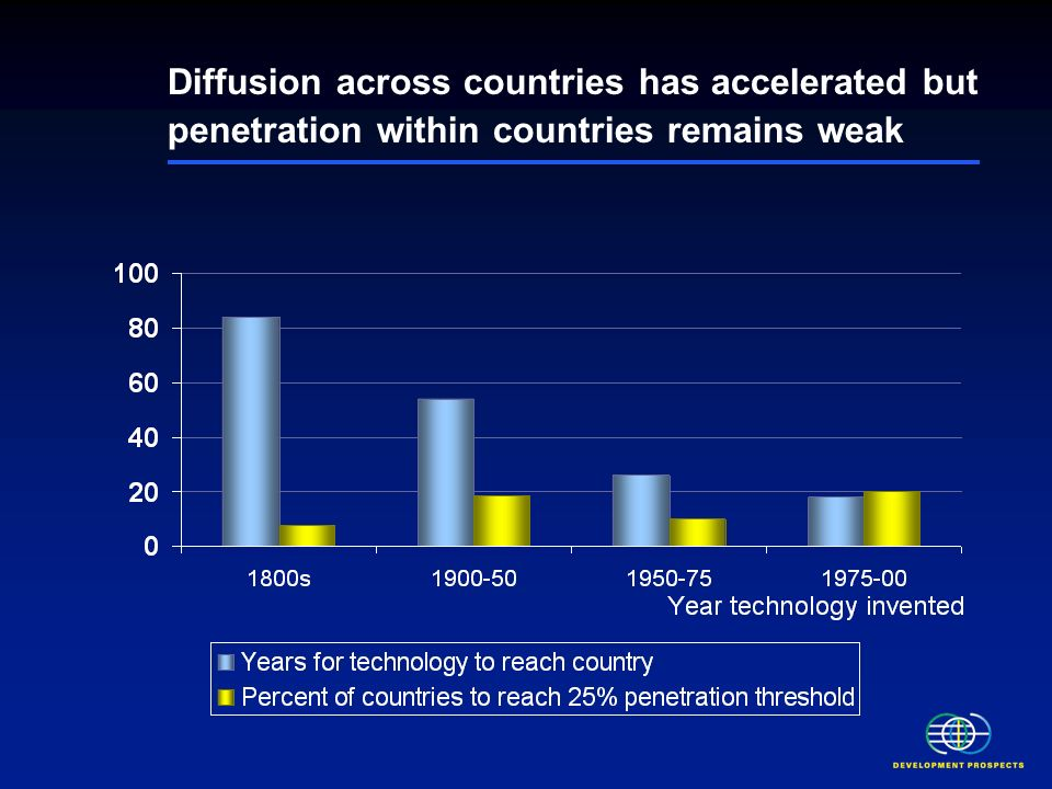 Diffusion across countries has accelerated but penetration within countries remains weak