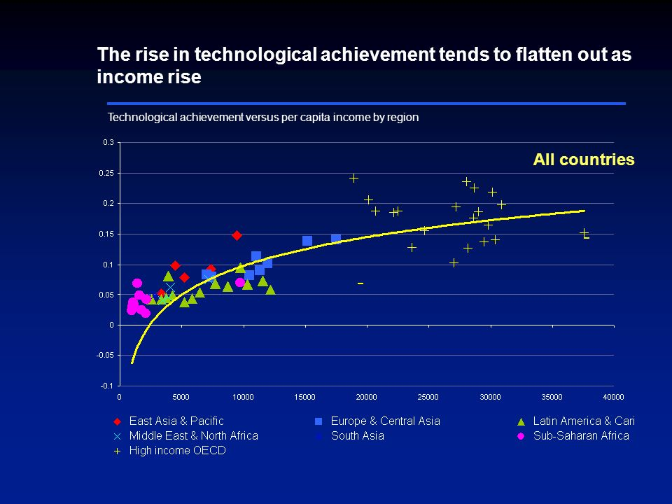 Technological achievement versus per capita income by region All countries The rise in technological achievement tends to flatten out as income rise
