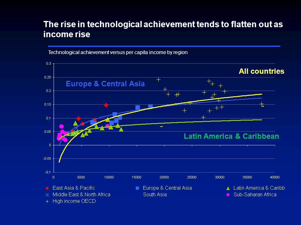 Technological achievement versus per capita income by region Europe & Central Asia All countries The rise in technological achievement tends to flatten out as income rise Latin America & Caribbean