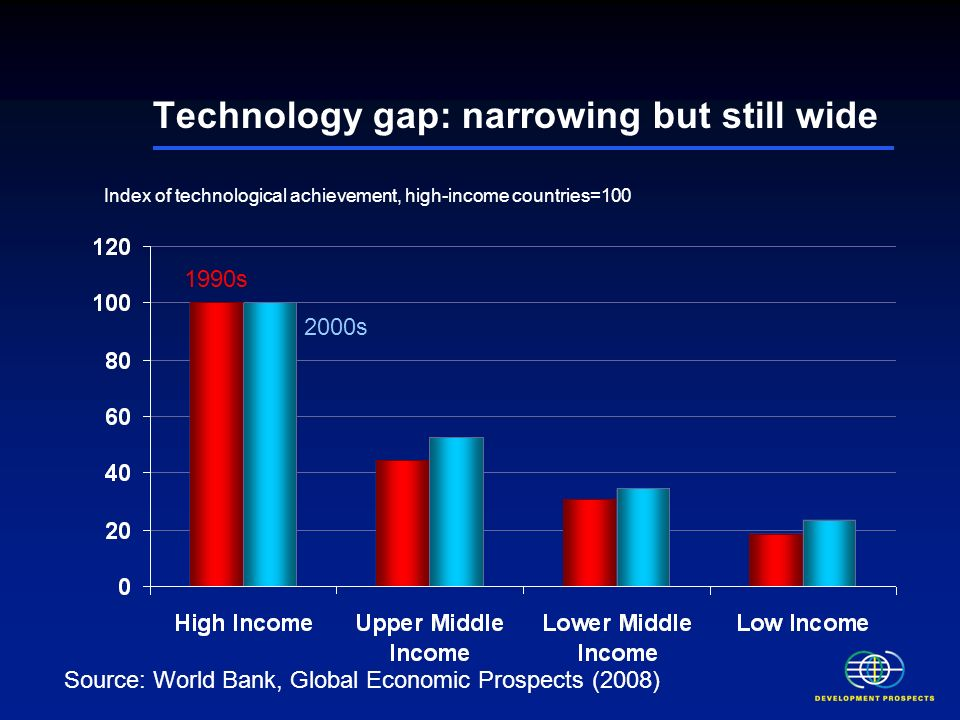 Technology gap: narrowing but still wide Index of technological achievement, high-income countries=100 1990s 2000s Source: World Bank, Global Economic Prospects (2008)