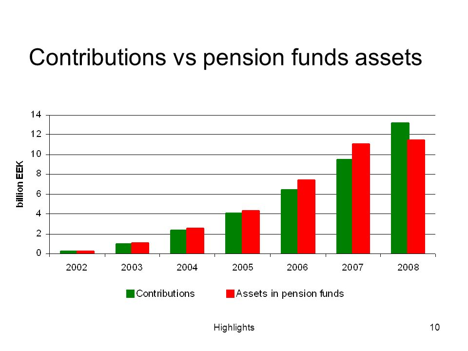 Highlights10 Contributions vs pension funds assets