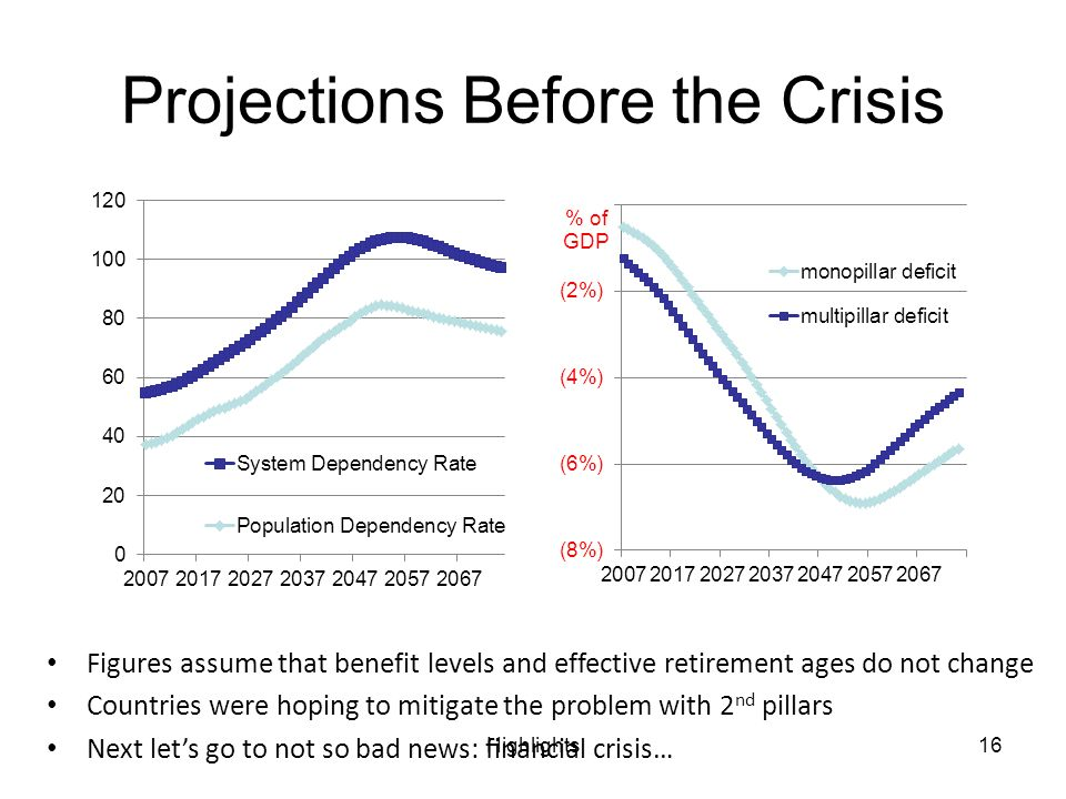 Highlights16 Projections Before the Crisis Figures assume that benefit levels and effective retirement ages do not change Countries were hoping to mitigate the problem with 2 nd pillars Next lets go to not so bad news: financial crisis…