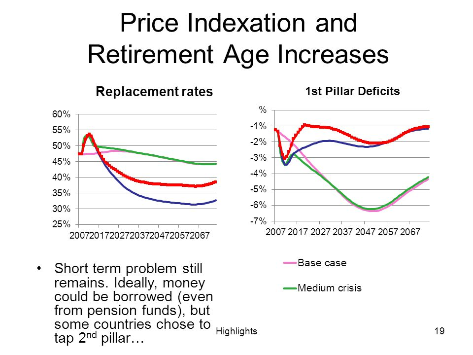 Highlights19 Price Indexation and Retirement Age Increases Short term problem still remains.