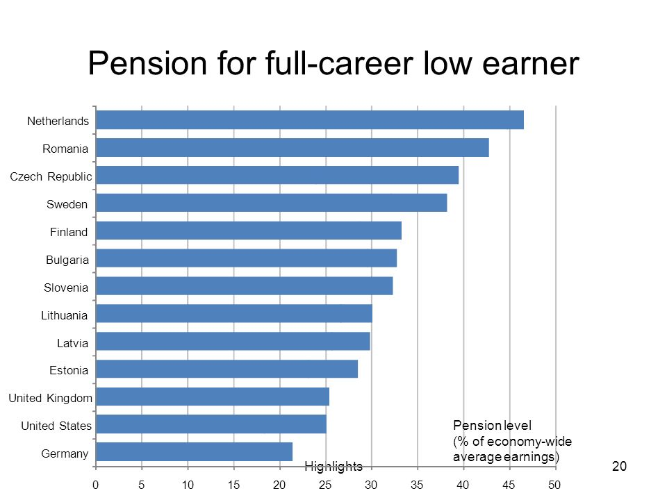Highlights20 Pension for full-career low earner 05101520253035404550 Germany United States United Kingdom Estonia Latvia Lithuania Slovenia Bulgaria Finland Sweden Czech Republic Romania Netherlands Pension level (% of economy-wide average earnings)