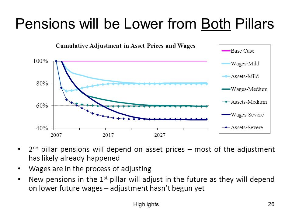 Highlights26 Pensions will be Lower from Both Pillars 2 nd pillar pensions will depend on asset prices – most of the adjustment has likely already happened Wages are in the process of adjusting New pensions in the 1 st pillar will adjust in the future as they will depend on lower future wages – adjustment hasnt begun yet