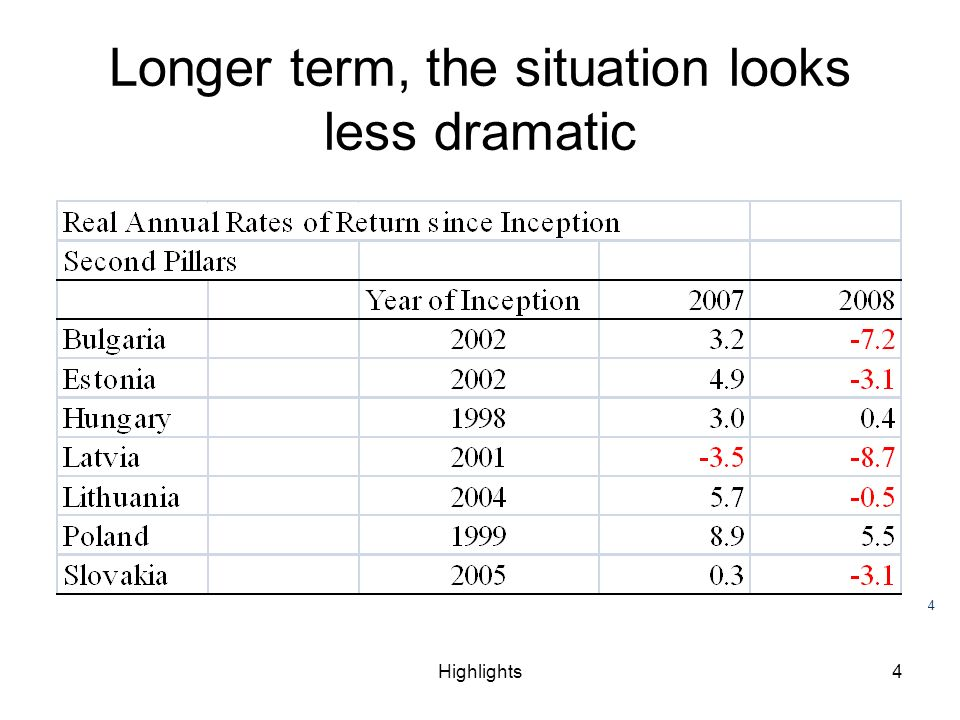 Highlights4 Longer term, the situation looks less dramatic 4