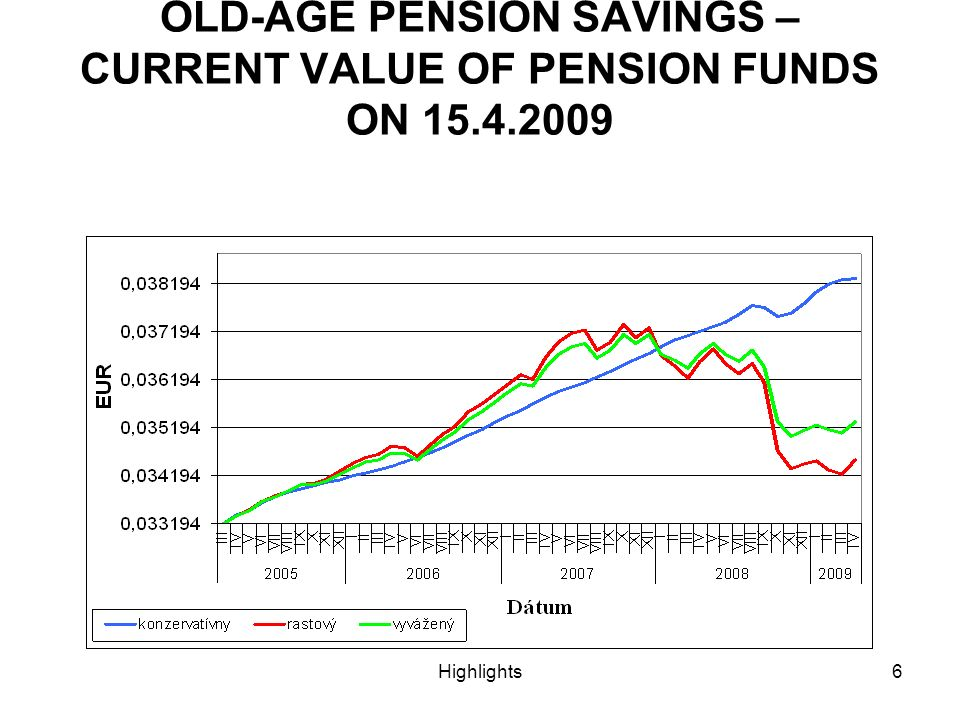 Highlights6 OLD-AGE PENSION SAVINGS – CURRENT VALUE OF PENSION FUNDS ON 15.4.2009