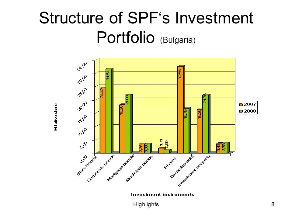Highlights8 Structure of SPFs Investment Portfolio (Bulgaria)