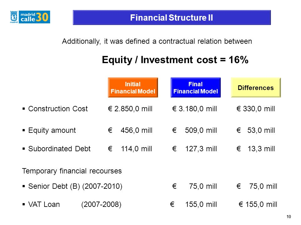 Financial Structure II Additionally, it was defined a contractual relation between Equity / Investment cost = 16% Subordinated Debt 114,0 mill 127,3 mill 13,3 mill Construction Cost 2.850,0 mill 3.180,0 mill 330,0 mill Equity amount 456,0 mill 509,0 mill 53,0 mill Initial Financial Model Final Financial Model Differences Temporary financial recourses Senior Debt (B) (2007-2010) 75,0 mill 75,0 mill VAT Loan (2007-2008) 155,0 mill 155,0 mill 10