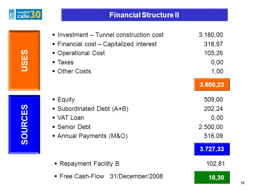 11 Financial Structure II 11 Investment – Tunnel construction cost3.180,00 Financial cost – Capitalized interest 318,97 Operational Cost 105,26 Taxes 0,00 Other Costs 1,00 USES 3.606,23 Equity 509,00 Subordinated Debt (A+B) 202,24 VAT Loan 0,00 Senior Debt2.500,00 Annual Payments (M&O) 516,09 SOURCES 3.727,33 Repayment Facility B 102,81 Free Cash-Flow 31/December/2008 18,30