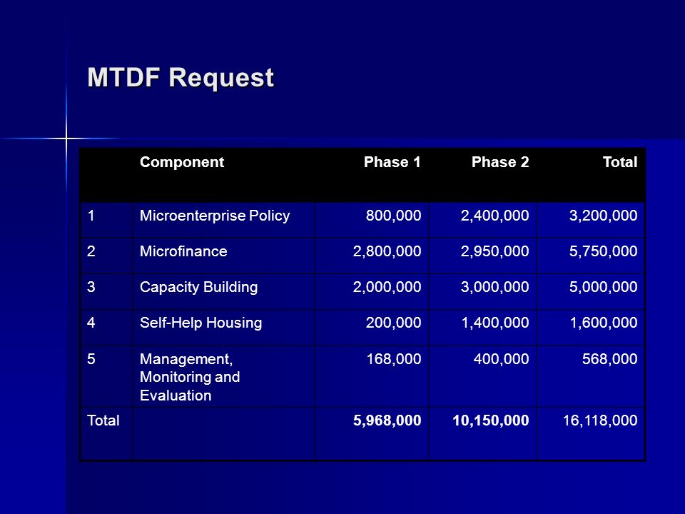 MTDF Request ComponentPhase 1Phase 2Total 1Microenterprise Policy800,0002,400,0003,200,000 2Microfinance2,800,0002,950,0005,750,000 3Capacity Building2,000,0003,000,0005,000,000 4Self-Help Housing200,0001,400,0001,600,000 5Management, Monitoring and Evaluation 168,000400,000568,000 Total 5,968,00010,150,00016,118,000