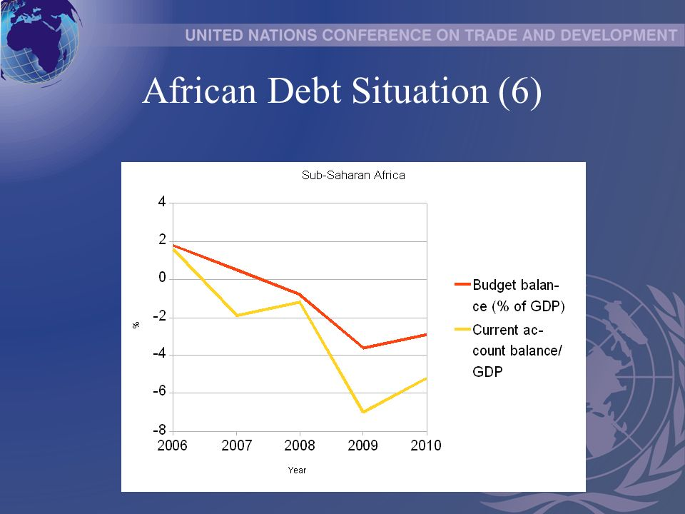 African Debt Situation (6)
