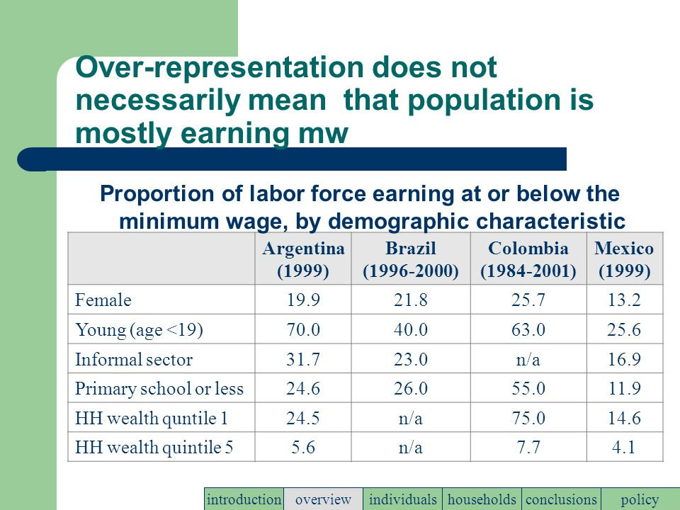 Over-representation does not necessarily mean that population is mostly earning mw Argentina (1999) Brazil (1996-2000) Colombia (1984-2001) Mexico (1999) Female19.921.825.713.2 Young (age <19)70.040.063.025.6 Informal sector31.723.0n/a16.9 Primary school or less24.626.055.011.9 HH wealth quntile 124.5n/a75.014.6 HH wealth quintile 55.6n/a7.74.1 Proportion of labor force earning at or below the minimum wage, by demographic characteristic policyconclusionshouseholdsindividualsoverviewintroduction