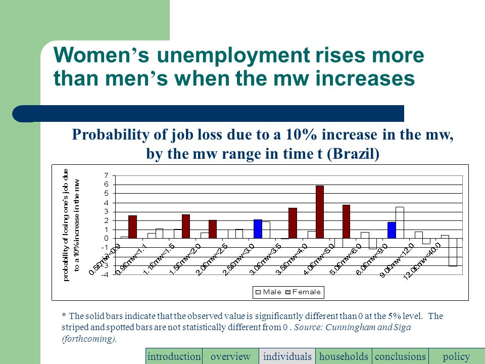 Women s unemployment rises more than men s when the mw increases policyconclusionshouseholdsindividualsoverviewintroduction * The solid bars indicate that the observed value is significantly different than 0 at the 5% level.