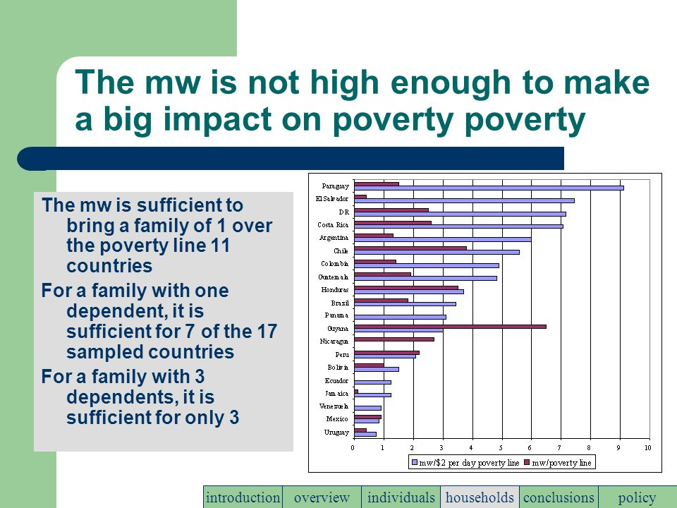 The mw is not high enough to make a big impact on poverty poverty The mw is sufficient to bring a family of 1 over the poverty line 11 countries For a family with one dependent, it is sufficient for 7 of the 17 sampled countries For a family with 3 dependents, it is sufficient for only 3 policyconclusionshouseholdsindividualsoverviewintroduction