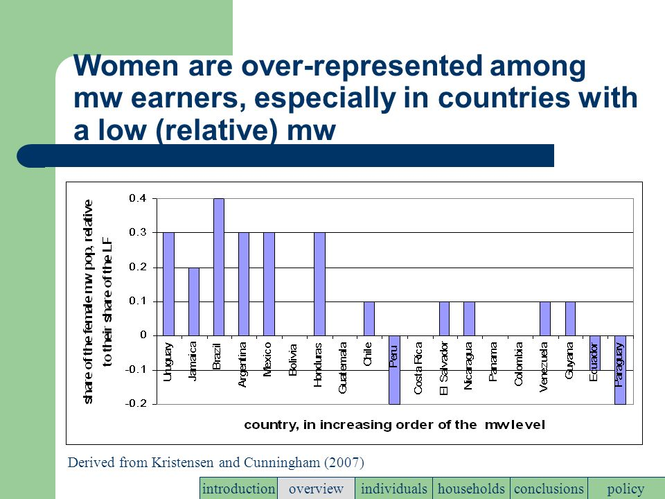 Women are over-represented among mw earners, especially in countries with a low (relative) mw policyconclusionshouseholdsindividualsoverviewintroduction Derived from Kristensen and Cunningham (2007)