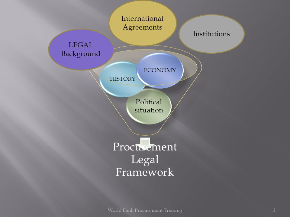 Procurement Legal Framework Political situation HISTORY ECONOMY LEGAL Background Institutions International Agreements World Bank Procurement Training2