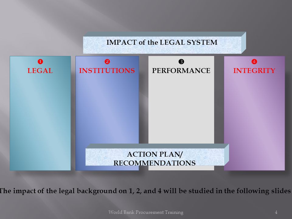 PERFORMANCE INTEGRITY INSTITUTIONS LEGAL ACTION PLAN/ RECOMMENDATIONS IMPACT of the LEGAL SYSTEM World Bank Procurement Training4 The impact of the legal background on 1, 2, and 4 will be studied in the following slides