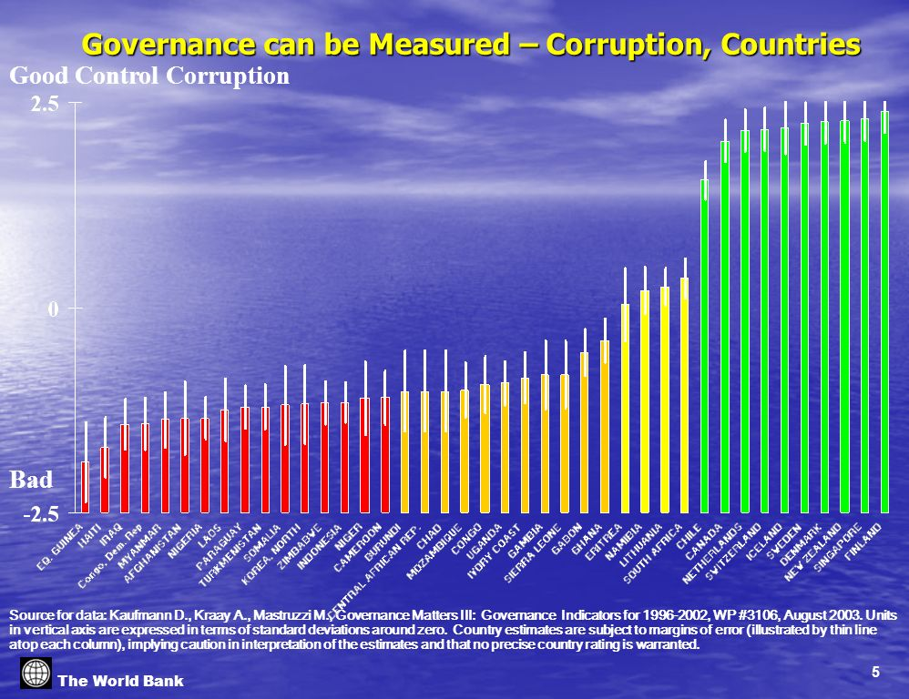 5 The World Bank Governance can be Measured – Corruption, Countries Source for data: Kaufmann D., Kraay A., Mastruzzi M., Governance Matters III: Governance Indicators for 1996-2002, WP #3106, August 2003.