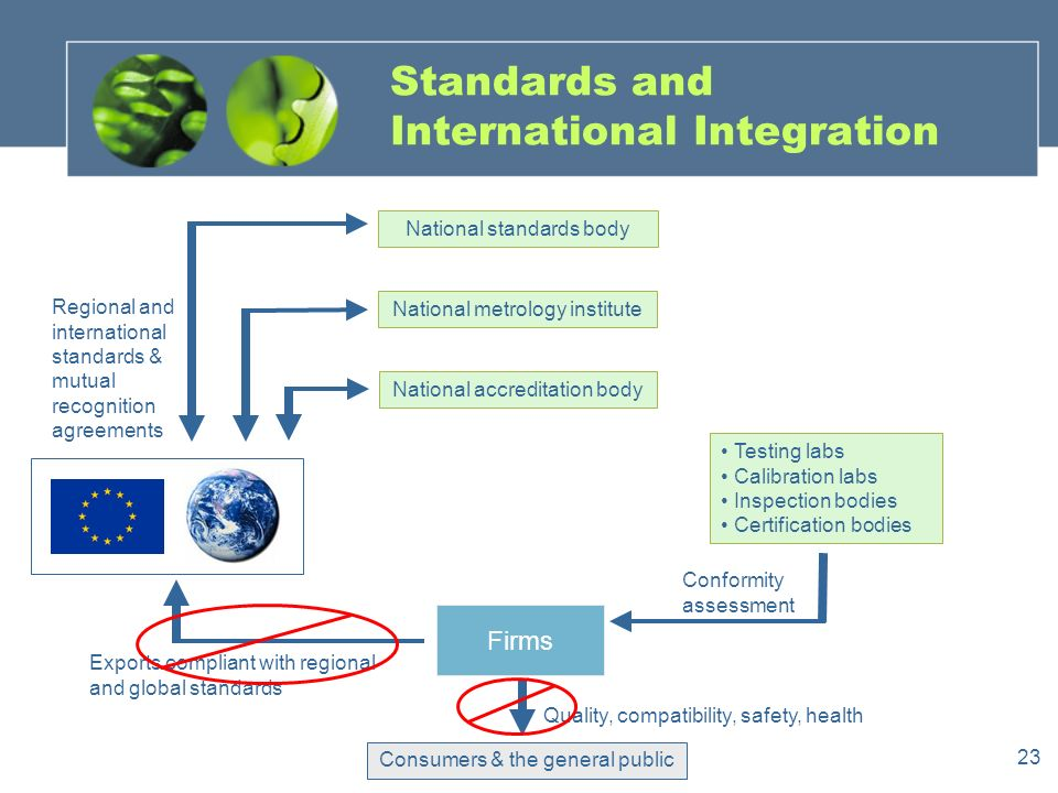 23 Standards and International Integration National metrology institute National standards body National accreditation body Testing labs Calibration labs Inspection bodies Certification bodies Firms Consumers & the general public Exports compliant with regional and global standards Quality, compatibility, safety, health Regional and international standards & mutual recognition agreements Conformity assessment