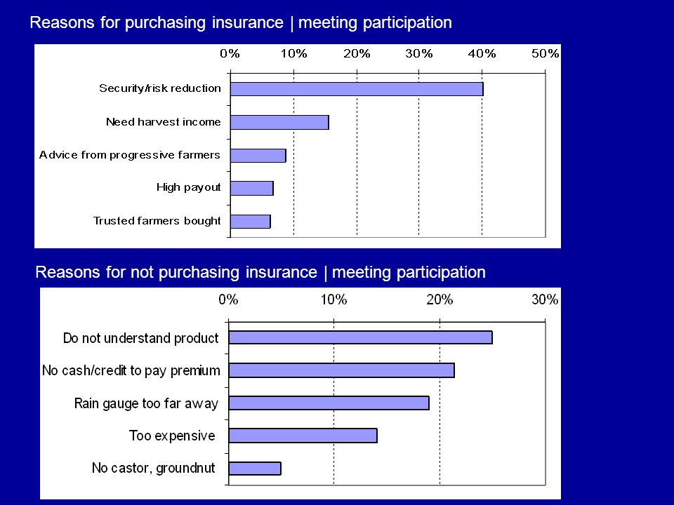 Reasons for purchasing insurance | meeting participation Reasons for not purchasing insurance | meeting participation