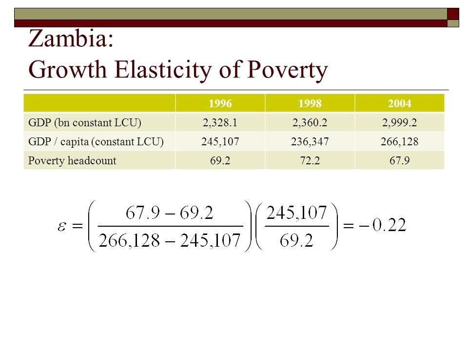Zambia: Growth Elasticity of Poverty Ln(p0) = 10.07 – 0.47 (Ln(GDP/capita)) (3.70) (2.14) Adj R 2 = 0.642 199619982004 GDP (bn constant LCU)2,328.12,360.22,999.2 GDP / capita (constant LCU)245,107236,347266,128 Poverty headcount69.272.267.9