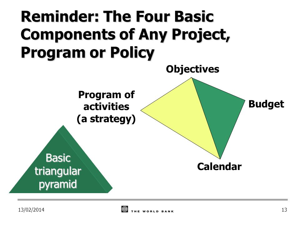 13/02/ Objectives Budget Calendar Program of activities (a strategy) Basic triangular pyramid Reminder: The Four Basic Components of Any Project, Program or Policy