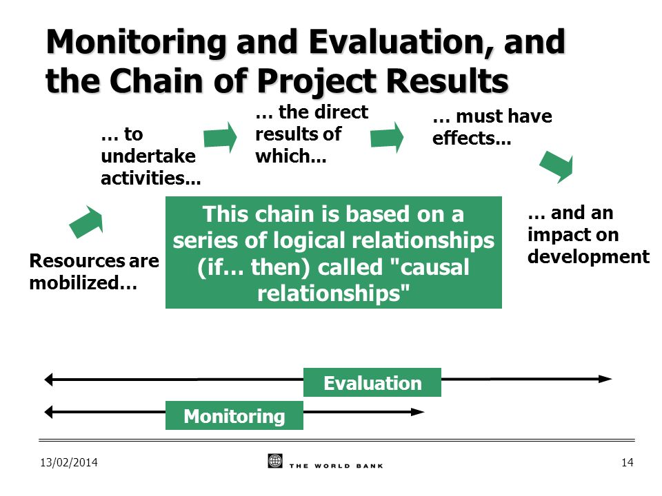 13/02/ … and an impact on development Monitoring Evaluation Resources are mobilized… … to undertake activities...