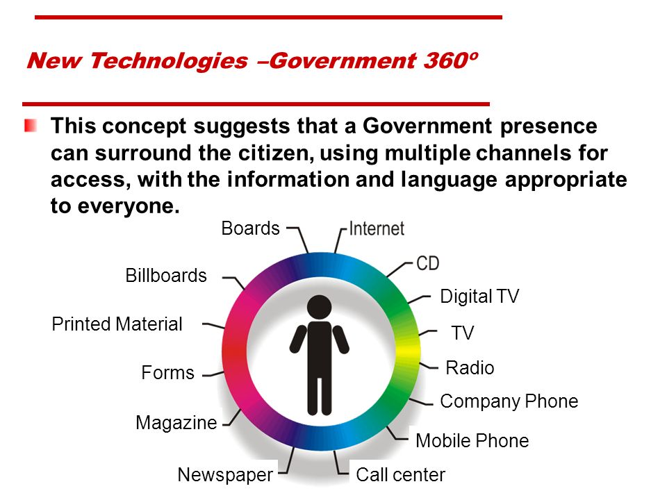 New Technologies –Government 360º This concept suggests that a Government presence can surround the citizen, using multiple channels for access, with the information and language appropriate to everyone.