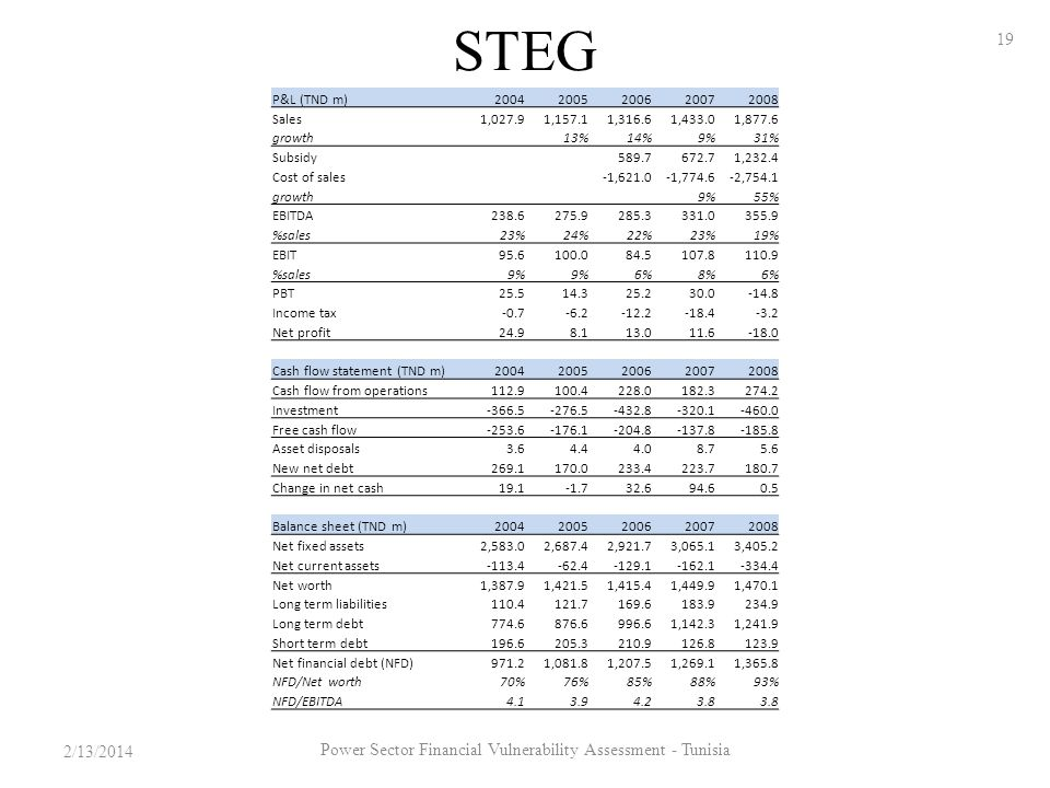 STEG P&L (TND m)20042005200620072008 Sales1,027.91,157.11,316.61,433.01,877.6 growth 13%14%9%31% Subsidy589.7672.71,232.4 Cost of sales-1,621.0-1,774.6-2,754.1 growth 9%55% EBITDA238.6275.9285.3331.0355.9 %sales23%24%22%23%19% EBIT95.6100.084.5107.8110.9 %sales9% 6%8%6% PBT25.514.325.230.0-14.8 Income tax-0.7-6.2-12.2-18.4-3.2 Net profit24.98.113.011.6-18.0 Cash flow statement (TND m)20042005200620072008 Cash flow from operations112.9100.4228.0182.3274.2 Investment-366.5-276.5-432.8-320.1-460.0 Free cash flow-253.6-176.1-204.8-137.8-185.8 Asset disposals3.64.44.08.75.6 New net debt269.1170.0233.4223.7180.7 Change in net cash19.1-1.732.694.60.5 Balance sheet (TND m)20042005200620072008 Net fixed assets2,583.02,687.42,921.73,065.13,405.2 Net current assets-113.4-62.4-129.1-162.1-334.4 Net worth1,387.91,421.51,415.41,449.91,470.1 Long term liabilities110.4121.7169.6183.9234.9 Long term debt774.6876.6996.61,142.31,241.9 Short term debt196.6205.3210.9126.8123.9 Net financial debt (NFD)971.21,081.81,207.51,269.11,365.8 NFD/Net worth70%76%85%88%93% NFD/EBITDA4.13.94.23.8 2/13/2014 19 Power Sector Financial Vulnerability Assessment - Tunisia