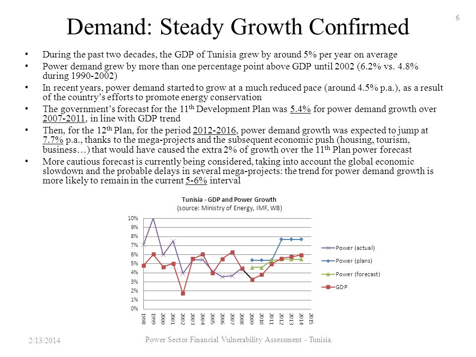 Demand: Steady Growth Confirmed During the past two decades, the GDP of Tunisia grew by around 5% per year on average Power demand grew by more than one percentage point above GDP until 2002 (6.2% vs.