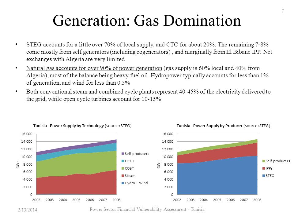Generation: Gas Domination STEG accounts for a little over 70% of local supply, and CTC for about 20%.