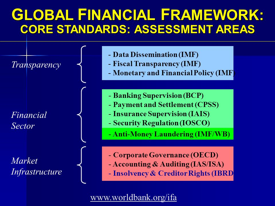 - Data Dissemination (IMF) - Fiscal Transparency (IMF) - Monetary and Financial Policy (IMF) - Banking Supervision (BCP) - Payment and Settlement (CPSS) - Insurance Supervision (IAIS) - Security Regulation (IOSCO) - Corporate Governance (OECD) - Accounting & Auditing (IAS/ISA) - Insolvency & Creditor Rights (IBRD) G LOBAL F INANCIAL F RAMEWORK: CORE STANDARDS: ASSESSMENT AREAS - Anti-Money Laundering (IMF/WB) www.worldbank.org/ifa Transparency Financial Sector Market Infrastructure