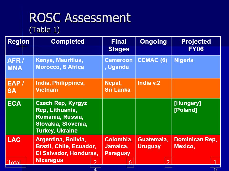 ROSC Assessment (Table 1) RegionCompletedFinal Stages OngoingProjected FY06 AFR / MNA Kenya, Mauritius, Morocco, S Africa Cameroon, Uganda CEMAC (6)Nigeria EAP / SA India, Philippines, Vietnam Nepal, Sri Lanka India v.2 ECA Czech Rep, Kyrgyz Rep, Lithuania, Romania, Russia, Slovakia, Slovenia, Turkey, Ukraine [Hungary] [Poland] LAC Argentina, Bolivia, Brazil, Chile, Ecuador, El Salvador, Honduras, Nicaragua Colombia, Jamaica, Paraguay Guatemala, Uruguay Dominican Rep, Mexico, 2424 Total621010