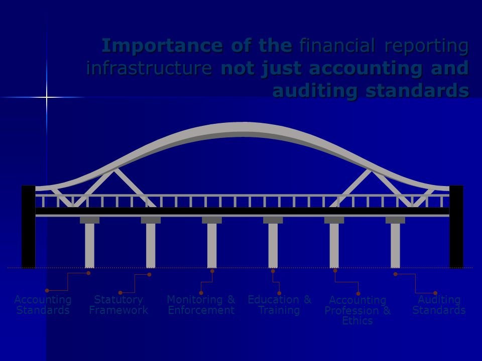 Importance of the financial reporting infrastructure not just accounting and auditing standards Statutory Framework Monitoring & Enforcement Education & Training Accounting Profession & Ethics Accounting Standards Auditing Standards Financial Reporting Infrastructure