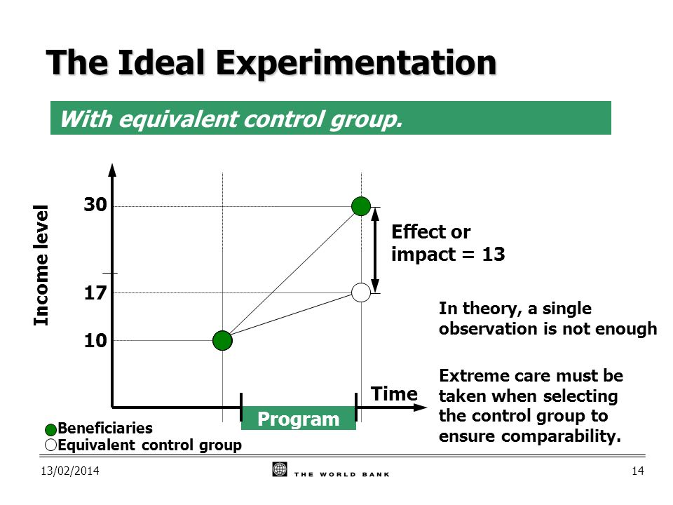13/02/ In theory, a single observation is not enough Effect or impact = 13 With equivalent control group.