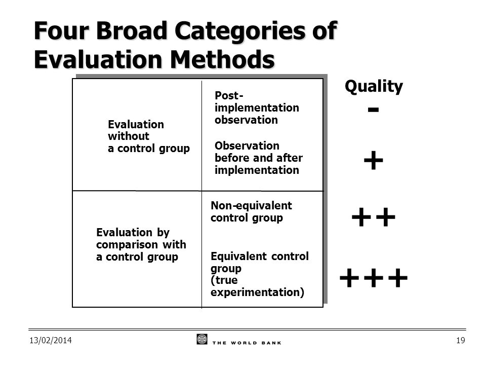 13/02/ Quality Four Broad Categories of Evaluation Methods Equivalent control group (true experimentation) Non-equivalent control group Evaluation without a control group Evaluation by comparison with a control group Post- implementation observation Observation before and after implementation