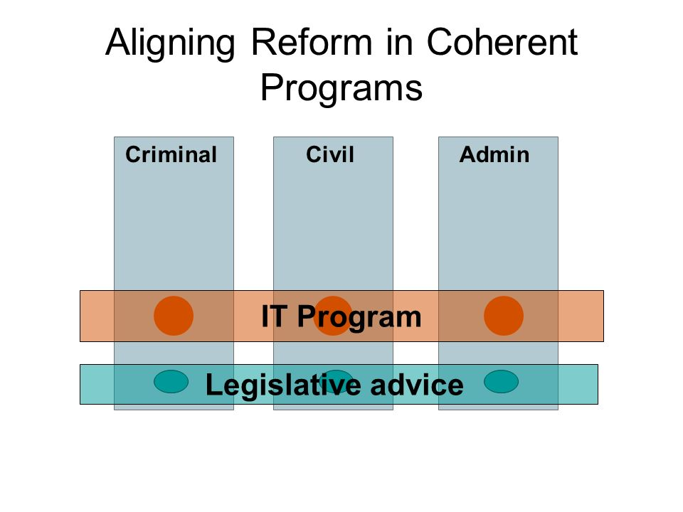 Civil Aligning Reform in Coherent Programs CriminalAdmin IT Program Legislative advice
