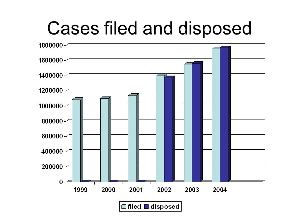Cases filed and disposed