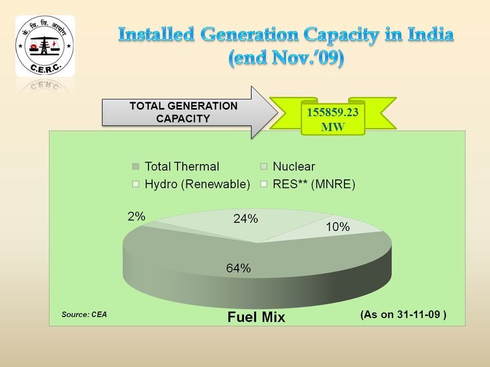 TOTAL GENERATION CAPACITY 155859.23 MW (As on 31-11-09 )