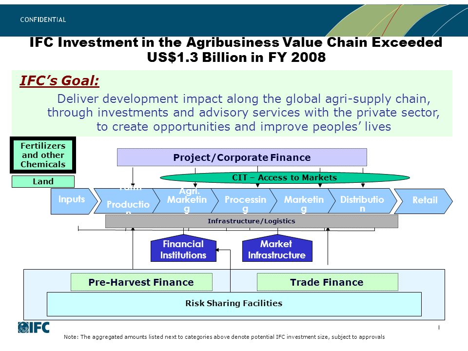IFC Investment in the Agribusiness Value Chain Exceeded US$1.3 Billion in FY 2008 IFCs Goal: Deliver development impact along the global agri-supply chain, through investments and advisory services with the private sector, to create opportunities and improve peoples lives Financial Institutions Market Infrastructure Farm Productio n Inputs Agri.