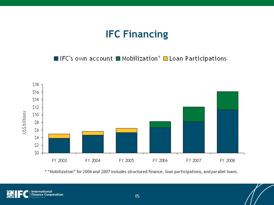 15 IFC Financing * Mobilization for 2006 and 2007 includes structured finance, loan participations, and parallel loans.