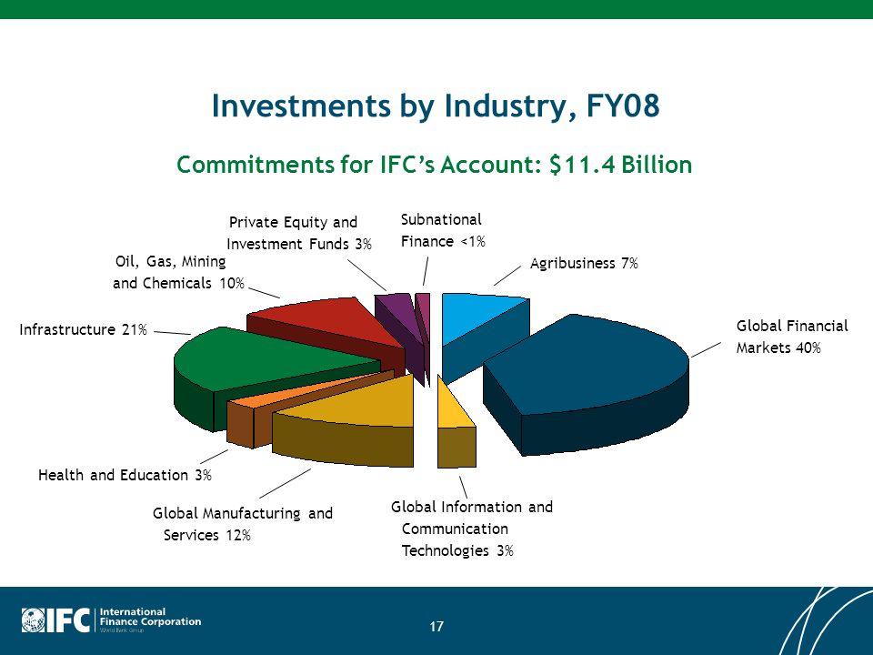 17 Investments by Industry, FY08 Global Financial Markets 40% Commitments for IFCs Account: $11.4 Billion Global Information and Communication Technologies 3% Global Manufacturing and Services 12% Infrastructure 21% Subnational Finance <1% Health and Education 3% Oil, Gas, Mining and Chemicals 10% Private Equity and Investment Funds 3% Agribusiness 7%