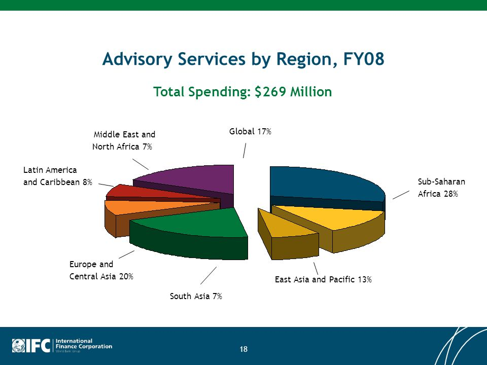 18 Advisory Services by Region, FY08 Sub-Saharan Africa 28% Total Spending: $269 Million East Asia and Pacific 13% South Asia 7% Latin America and Caribbean 8% Global 17% Europe and Central Asia 20% Middle East and North Africa 7%