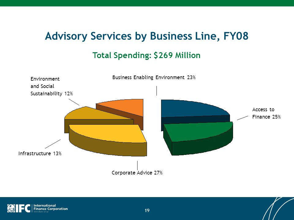 19 Advisory Services by Business Line, FY08 Access to Finance 25% Total Spending: $269 Million Corporate Advice 27% Environment and Social Sustainability 12% Business Enabling Environment 23% Infrastructure 13%