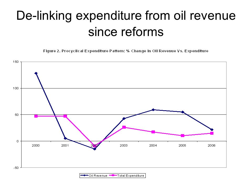 De-linking expenditure from oil revenue since reforms