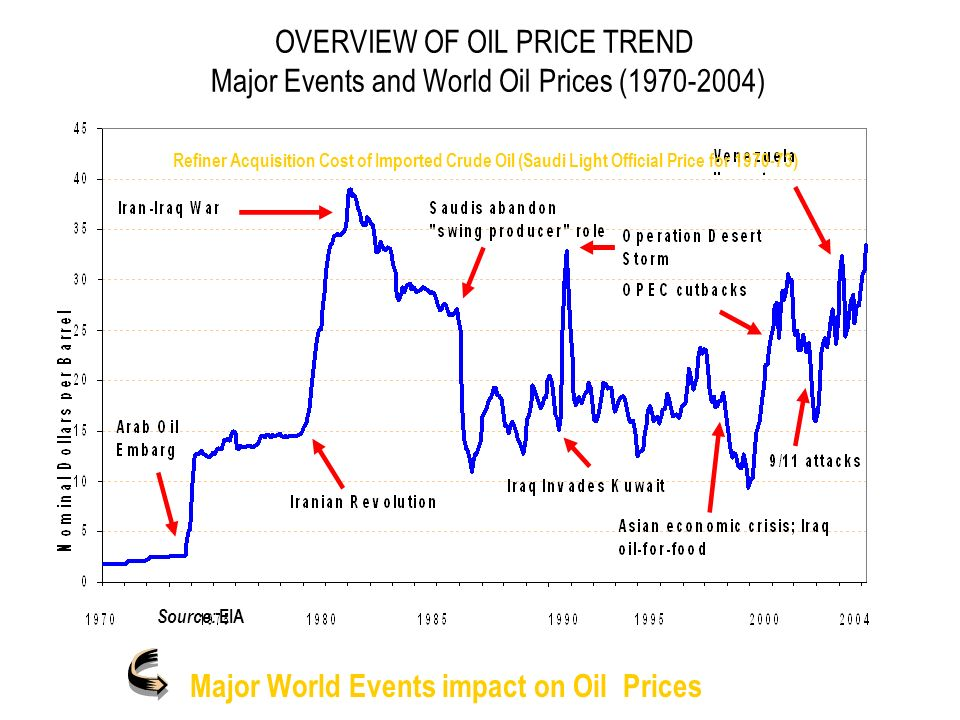 OVERVIEW OF OIL PRICE TREND Major Events and World Oil Prices (1970-2004) Major World Events impact on Oil Prices Source: EIA Refiner Acquisition Cost of Imported Crude Oil (Saudi Light Official Price for 1970-73)