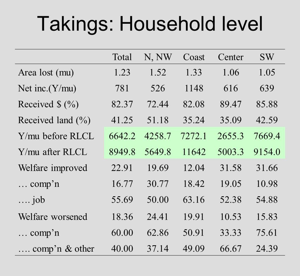 Takings: Household level TotalN, NWCoastCenterSW Area lost (mu)1.231.521.331.061.05 Net inc.(Y/mu)7815261148616639 Received $ (%)82.3772.4482.0889.4785.88 Received land (%)41.2551.1835.2435.0942.59 Y/mu before RLCL6642.24258.77272.12655.37669.4 Y/mu after RLCL8949.85649.8116425003.39154.0 Welfare improved22.9119.6912.0431.5831.66 … compn16.7730.7718.4219.0510.98 ….