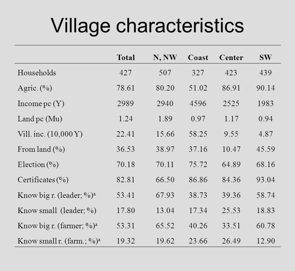 Village characteristics TotalN, NWCoastCenterSW Households427507327423439 Agric.